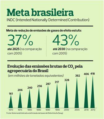 Meta brasileira COP 21